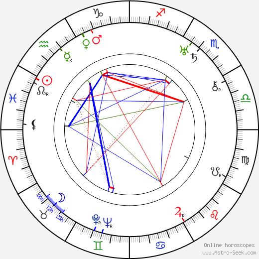 Beda Lak tema natale, oroscopo, Beda Lak oroscopi gratuiti, astrologia