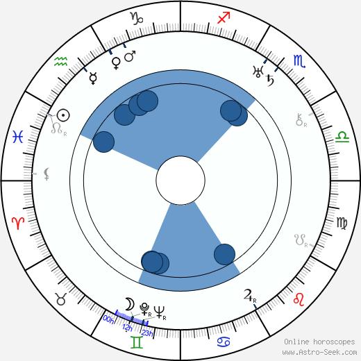 November 15 birthday horoscope 2019 celebrity