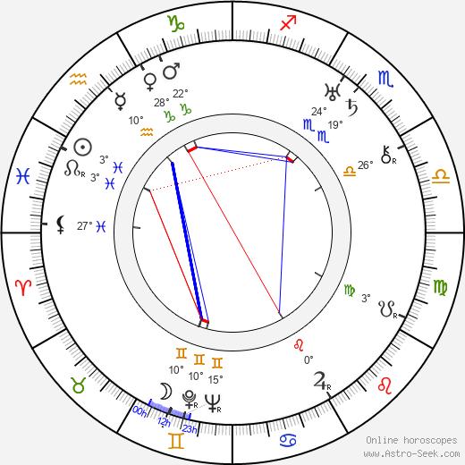 Enid Markey birth chart, biography, wikipedia 2020, 2021