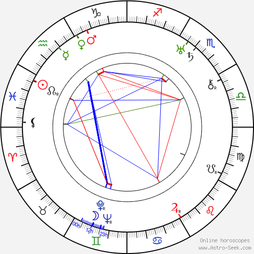 Enid Markey birth chart, Enid Markey astro natal horoscope, astrology