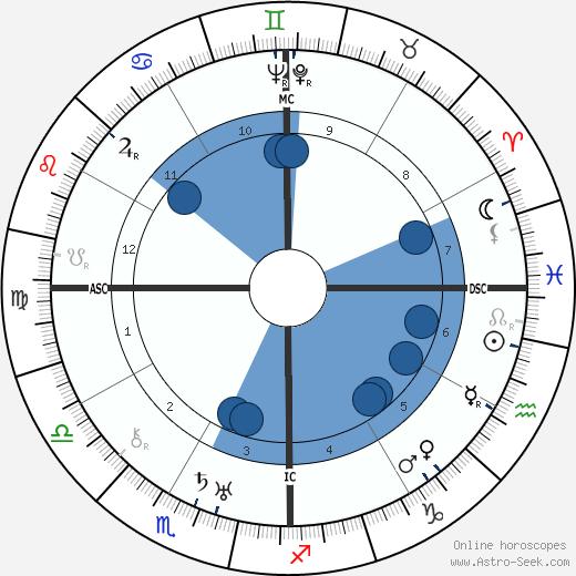 Eugénie Blanchard wikipedia, horoscope, astrology, instagram
