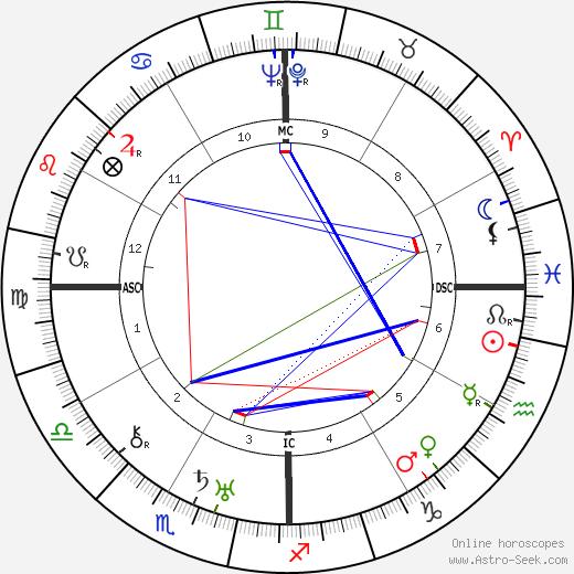 Eugénie Blanchard день рождения гороскоп, Eugénie Blanchard Натальная карта онлайн