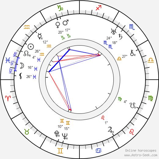 Guadalupe Muñoz Sampedro birth chart, biography, wikipedia 2020, 2021