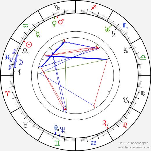 Guadalupe Muñoz Sampedro birth chart, Guadalupe Muñoz Sampedro astro natal horoscope, astrology