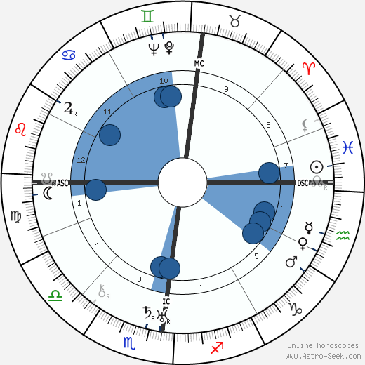 Henri Mangin wikipedia, horoscope, astrology, instagram
