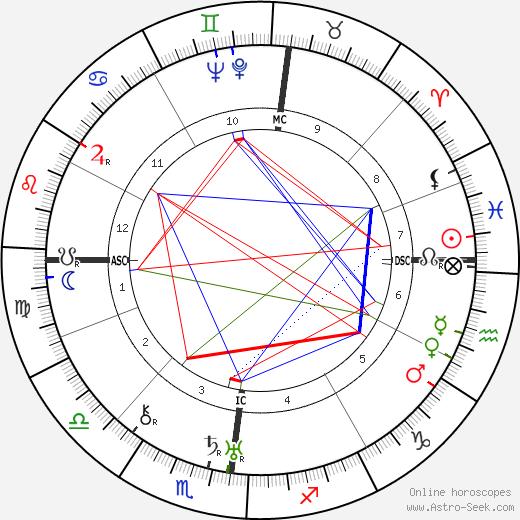 Henri Mangin astro natal birth chart, Henri Mangin horoscope, astrology