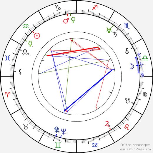 Jaroslav Havlíček tema natale, oroscopo, Jaroslav Havlíček oroscopi gratuiti, astrologia