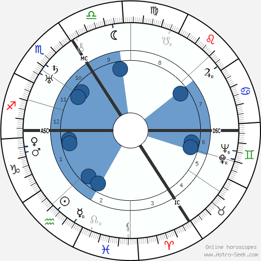 Johannes Urzidil wikipedia, horoscope, astrology, instagram