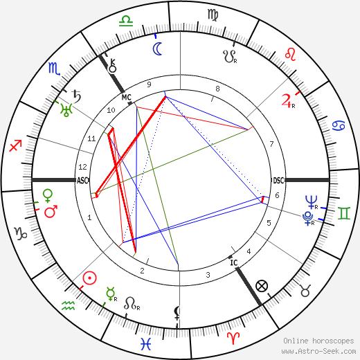 Johannes Urzidil tema natale, oroscopo, Johannes Urzidil oroscopi gratuiti, astrologia