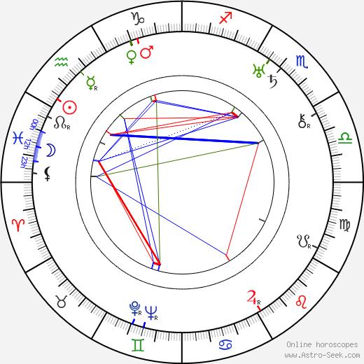 Lasse Wager день рождения гороскоп, Lasse Wager Натальная карта онлайн