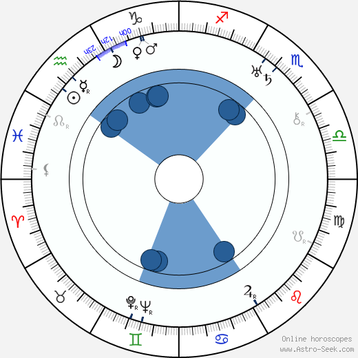 Miroslav Cikán wikipedia, horoscope, astrology, instagram