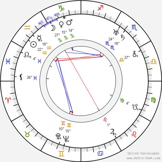Miroslav Cikán birth chart, biography, wikipedia 2018, 2019