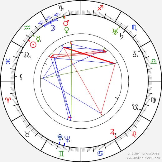 Miroslav Cikán astro natal birth chart, Miroslav Cikán horoscope, astrology
