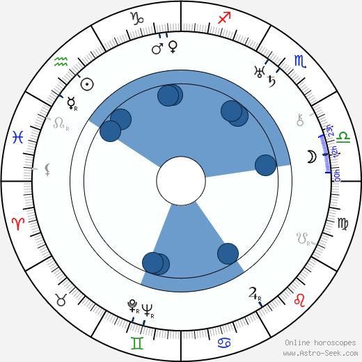 Mutz Greenbaum wikipedia, horoscope, astrology, instagram