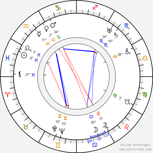 Olga Vojanová birth chart, biography, wikipedia 2020, 2021