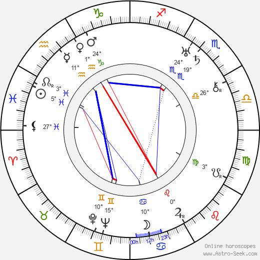 Richard Thorpe birth chart, biography, wikipedia 2020, 2021