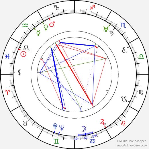 Richard Thorpe birth chart, Richard Thorpe astro natal horoscope, astrology