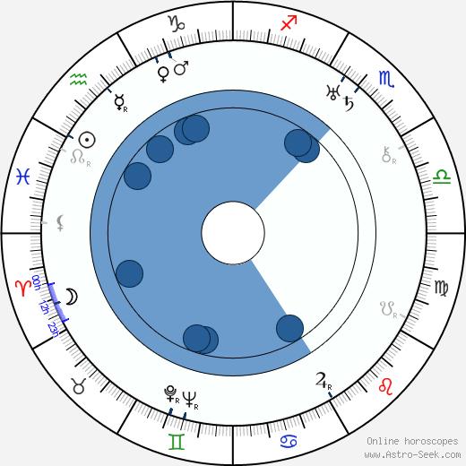 Svatopluk Innemann wikipedia, horoscope, astrology, instagram