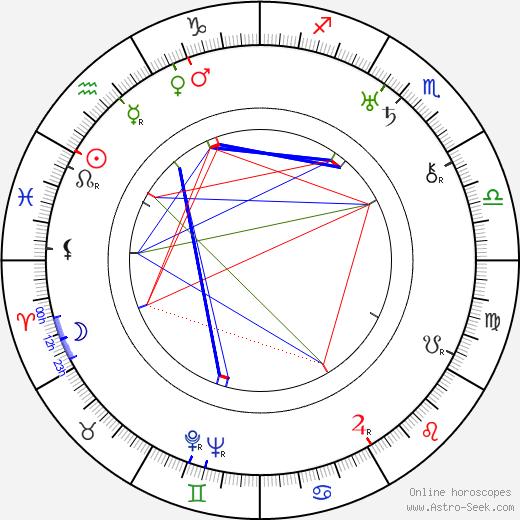 Svatopluk Innemann день рождения гороскоп, Svatopluk Innemann Натальная карта онлайн
