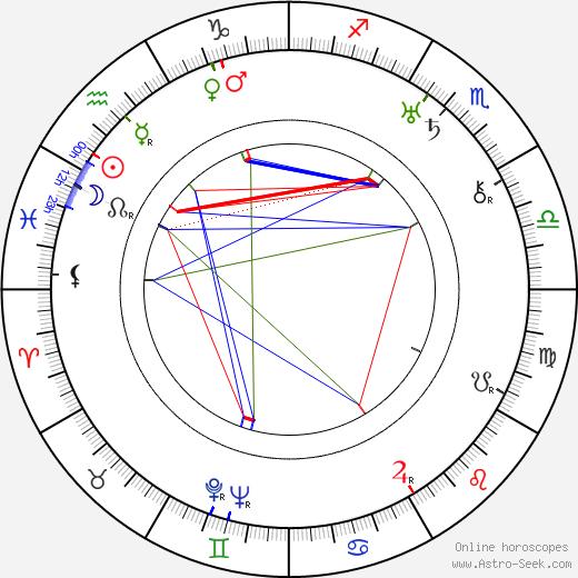 Werner R. Heymann astro natal birth chart, Werner R. Heymann horoscope, astrology