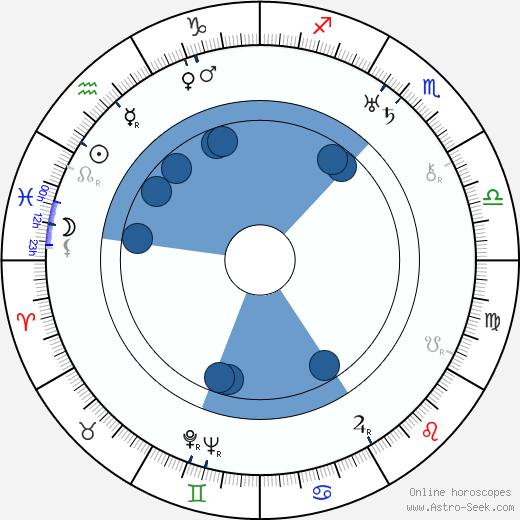 William H. Pine wikipedia, horoscope, astrology, instagram