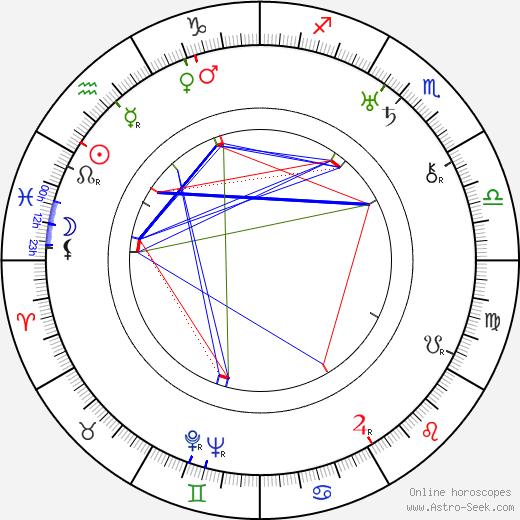 William H. Pine tema natale, oroscopo, William H. Pine oroscopi gratuiti, astrologia