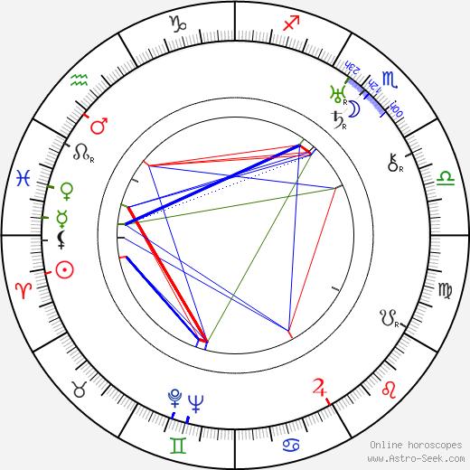Eddie Dunn birth chart, Eddie Dunn astro natal horoscope, astrology