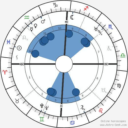 Edouard Peisson wikipedia, horoscope, astrology, instagram