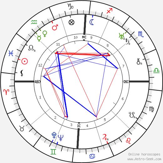Edouard Peisson tema natale, oroscopo, Edouard Peisson oroscopi gratuiti, astrologia