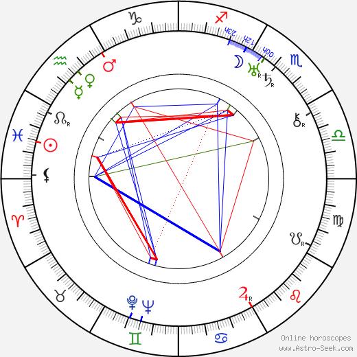 Fred Bulín день рождения гороскоп, Fred Bulín Натальная карта онлайн
