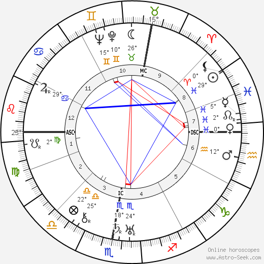 Gaston Wiener birth chart, biography, wikipedia 2019, 2020