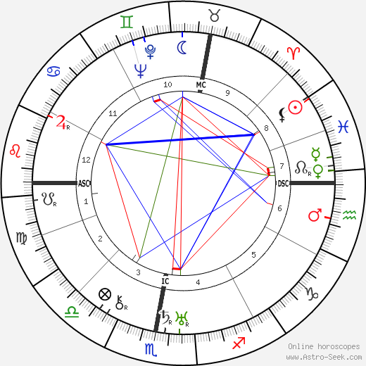 Gaston Wiener birth chart, Gaston Wiener astro natal horoscope, astrology
