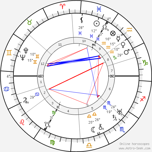 George Frame Brown birth chart, biography, wikipedia 2019, 2020