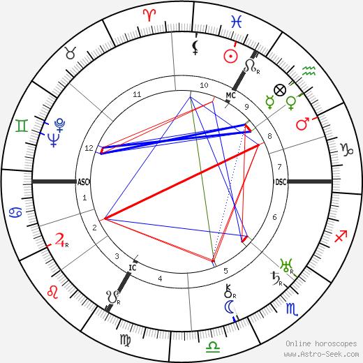 George Frame Brown день рождения гороскоп, George Frame Brown Натальная карта онлайн