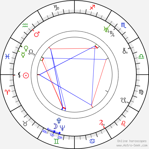 Hal Walker birth chart, Hal Walker astro natal horoscope, astrology
