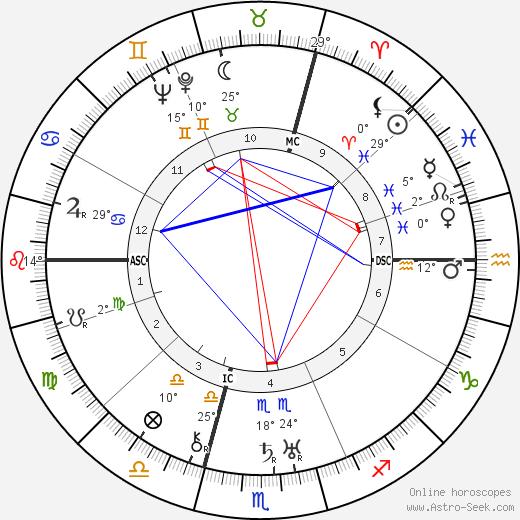 Jean Wiener birth chart, biography, wikipedia 2019, 2020