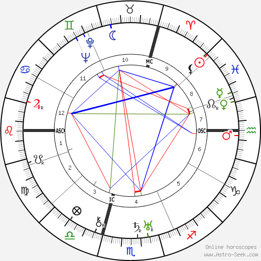 Jean Wiener birth chart, Jean Wiener astro natal horoscope, astrology