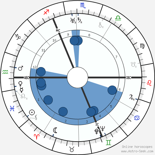 Josef Sudek wikipedia, horoscope, astrology, instagram