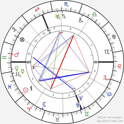 Josef Sudek tema natale, oroscopo, Josef Sudek oroscopi gratuiti, astrologia