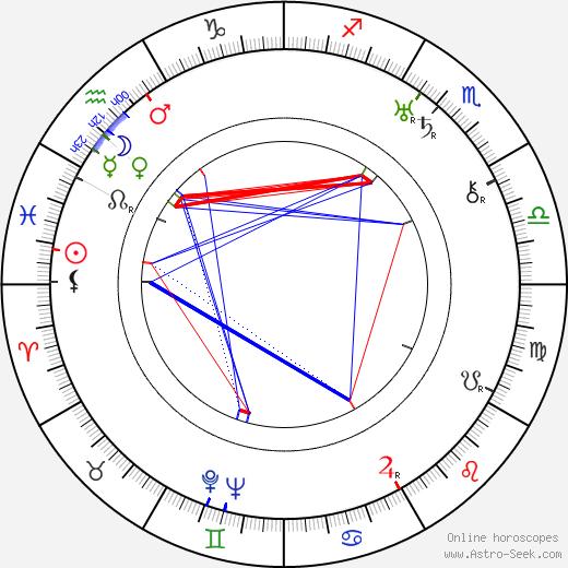 Karl Hellmer astro natal birth chart, Karl Hellmer horoscope, astrology