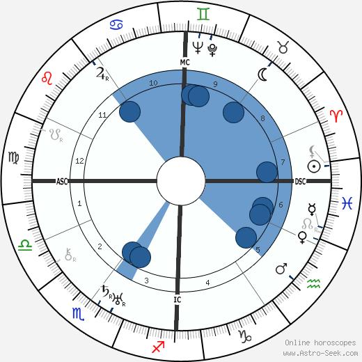 Pierre Colombier wikipedia, horoscope, astrology, instagram
