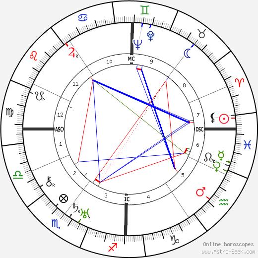 Pierre Colombier tema natale, oroscopo, Pierre Colombier oroscopi gratuiti, astrologia