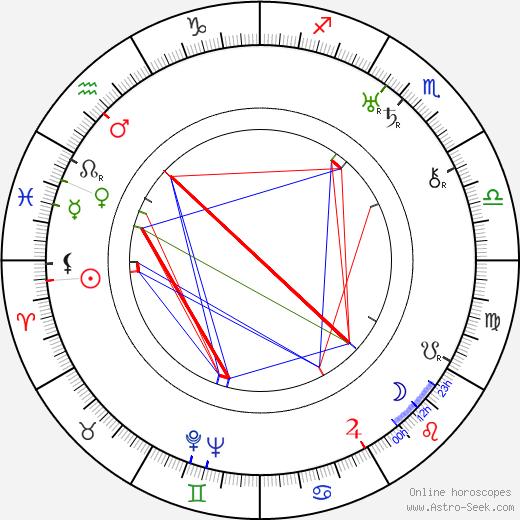 Ray Enright birth chart, Ray Enright astro natal horoscope, astrology