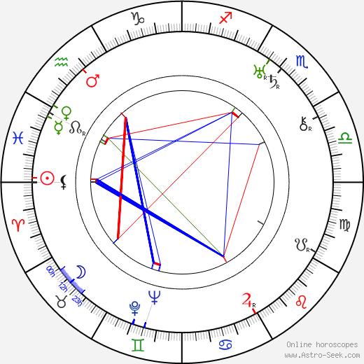 Zet Molas день рождения гороскоп, Zet Molas Натальная карта онлайн