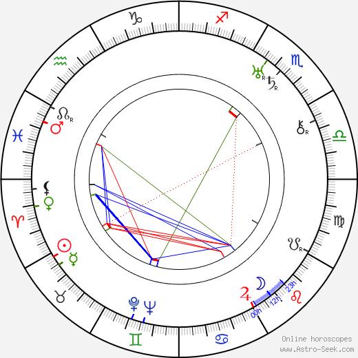Attila Hörbiger birth chart, Attila Hörbiger astro natal horoscope, astrology