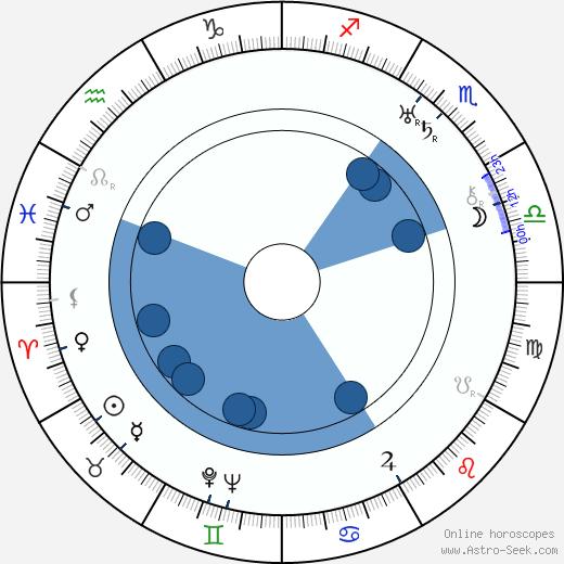 C. Bakaleinikoff wikipedia, horoscope, astrology, instagram