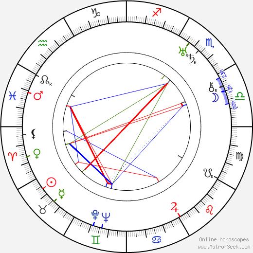 C. Bakaleinikoff день рождения гороскоп, C. Bakaleinikoff Натальная карта онлайн