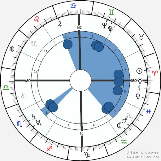 Catherine Grant wikipedia, horoscope, astrology, instagram