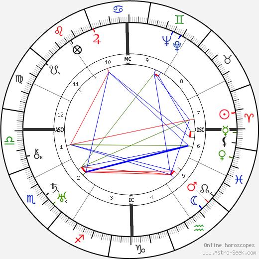 Catherine Grant tema natale, oroscopo, Catherine Grant oroscopi gratuiti, astrologia