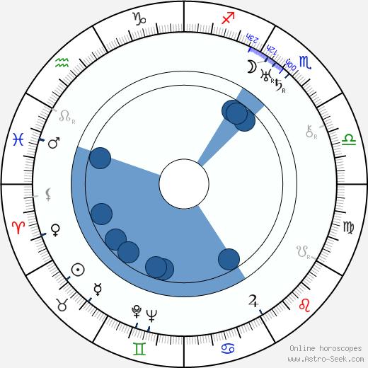 Edith Evanson wikipedia, horoscope, astrology, instagram